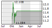 UNICREDIT SPA Chart 1 Jahr