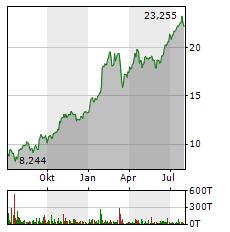 UNICREDIT Aktie Chart 1 Jahr