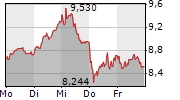 UNICREDIT SPA 1-Woche-Intraday-Chart