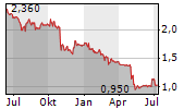 UNIDEVICE AG Chart 1 Jahr
