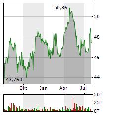 UNILEVER PLC Aktie Chart 1 Jahr