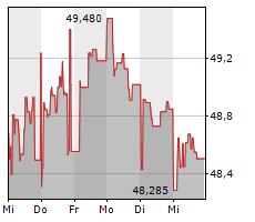 UNILEVER PLC Chart 1 Jahr