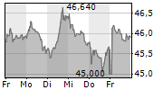UNILEVER PLC 5-Tage-Chart
