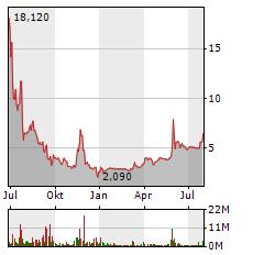 UNIPER Aktie Chart 1 Jahr
