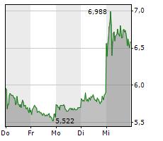 UNIPER SE Chart 1 Jahr