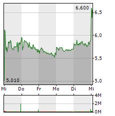 UNIPER Aktie 1-Woche-Intraday-Chart