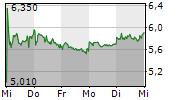 UNIPER SE 5-Tage-Chart