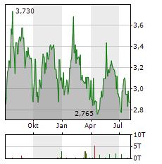 UNIPHAR Aktie Chart 1 Jahr