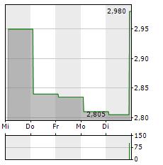 UNIPHAR Aktie 5-Tage-Chart