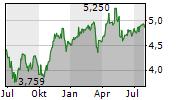 UNIPOL GRUPPO SPA Chart 1 Jahr
