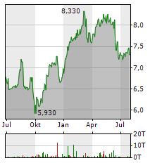 UNIQA Aktie Chart 1 Jahr