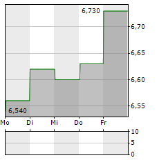 UNIQA Aktie 1-Woche-Intraday-Chart