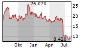 UNIQURE NV Chart 1 Jahr