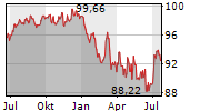 UNIRENTA CORPORATES Chart 1 Jahr