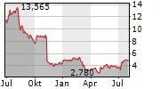 UNISYS CORPORATION Chart 1 Jahr