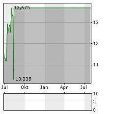 UNISYS Aktie Chart 1 Jahr
