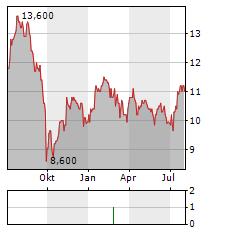 UNITE Aktie Chart 1 Jahr