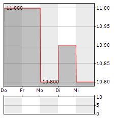 UNITE Aktie 5-Tage-Chart