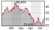 UNITED BANKSHARES INC Chart 1 Jahr