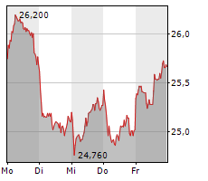 UNITED INTERNET AG Chart 1 Jahr