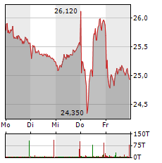 UNITED INTERNET Aktie 1-Woche-Intraday-Chart