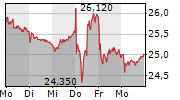 UNITED INTERNET AG 1-Woche-Intraday-Chart