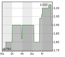 UNITED LABELS AG Chart 1 Jahr