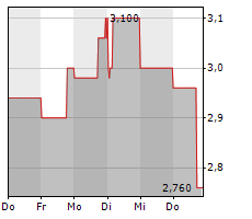 UNITED LABELS AG Chart 1 Jahr