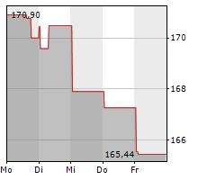 UNITED PARCEL SERVICE INC Chart 1 Jahr