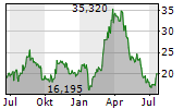 UNITED STATES STEEL CORPORATION Chart 1 Jahr