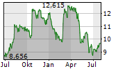 UNITI GROUP INC Chart 1 Jahr