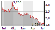 UNITIKA LTD Chart 1 Jahr
