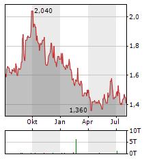 UNITIKA Aktie Chart 1 Jahr
