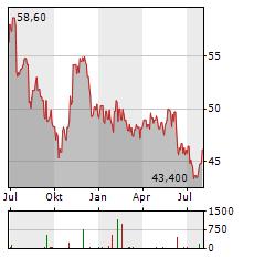UNIVERSAL Aktie Chart 1 Jahr