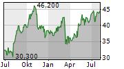 UNUM GROUP Chart 1 Jahr