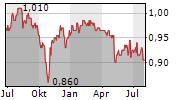 UOB-KAY HIAN HOLDINGS LIMITED Chart 1 Jahr