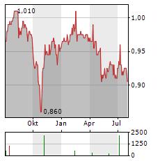 UOB-KAY HIAN Aktie Chart 1 Jahr