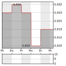 UOB-KAY HIAN Aktie 5-Tage-Chart