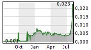 UPLAND RESOURCES LIMITED Chart 1 Jahr