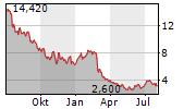UPLAND SOFTWARE INC Chart 1 Jahr