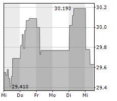 UPM-KYMMENE OYJ Chart 1 Jahr