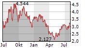 URANIUM ENERGY CORP Chart 1 Jahr