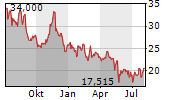 URBAN OUTFITTERS INC Chart 1 Jahr