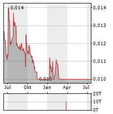 URBAS Aktie Chart 1 Jahr