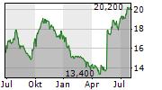URSTADT BIDDLE PROPERTIES INC Chart 1 Jahr