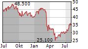 US BANCORP Chart 1 Jahr