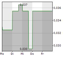 US COPPER CORP Chart 1 Jahr