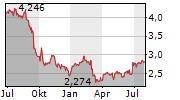 US GLOBAL INVESTORS INC Chart 1 Jahr