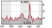 US GOLD CORP Chart 1 Jahr