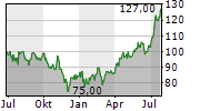 US PHYSICAL THERAPY INC Chart 1 Jahr